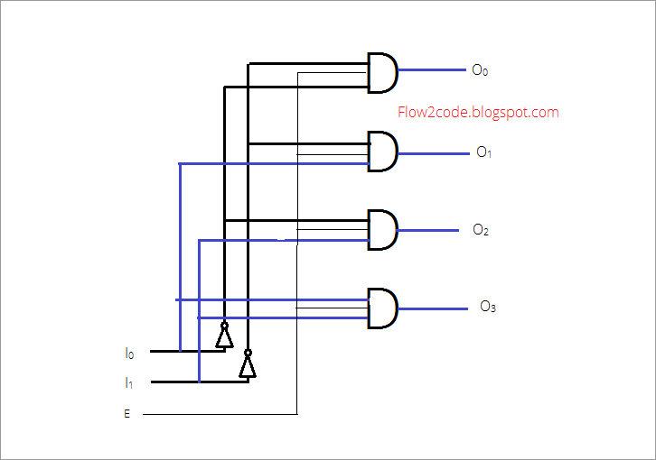 Construct 2 to 4 decoder with truth table and logic ...