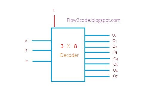 Construct 3 to 8 decoder with truth table and logic gates | ProgrammerbayProgrammerbay