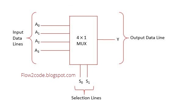 Construct 4 To 1 Multiplexer Using Logic Gates