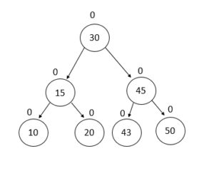 AVL Tree : A Height Balancing BST | ProgrammerBay